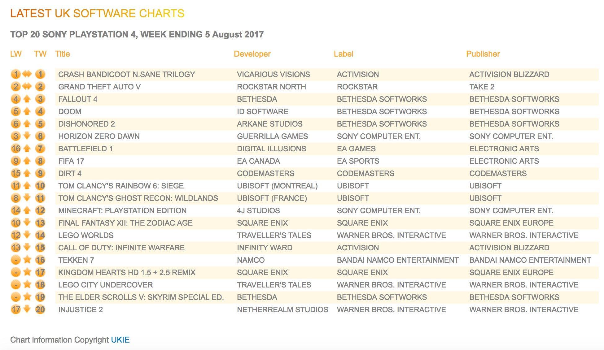 UK Retail Charts - Yes, Crash Bandicoot N Sane Trilogy is